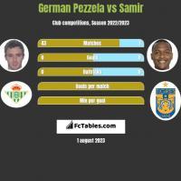 German Pezzela vs Samir h2h player stats