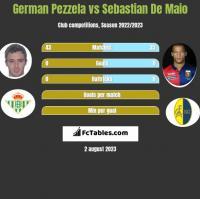 German Pezzela vs Sebastian De Maio h2h player stats