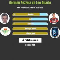 German Pezzela vs Leo Duarte h2h player stats