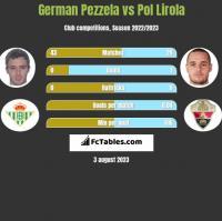 German Pezzela vs Pol Lirola h2h player stats