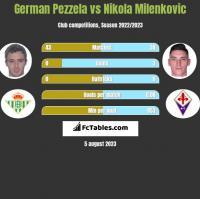 German Pezzela vs Nikola Milenkovic h2h player stats