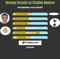 German Pezzela vs Cristian Romero h2h player stats