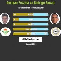 German Pezzela vs Rodrigo Becao h2h player stats