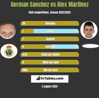 German Sanchez vs Alex Martinez h2h player stats