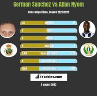 German Sanchez vs Allan Nyom h2h player stats