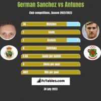German Sanchez vs Antunes h2h player stats