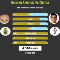German Sanchez vs Chema h2h player stats