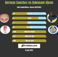German Sanchez vs Dakonam Djene h2h player stats