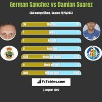 German Sanchez vs Damian Suarez h2h player stats