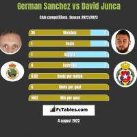 German Sanchez vs David Junca h2h player stats