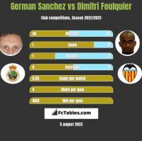 German Sanchez vs Dimitri Foulquier h2h player stats