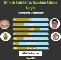 German Sanchez vs Escudero Palomo Sergio h2h player stats