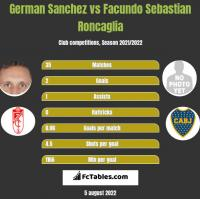 German Sanchez vs Facundo Sebastian Roncaglia h2h player stats
