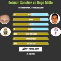 German Sanchez vs Hugo Mallo h2h player stats