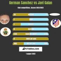 German Sanchez vs Javi Galan h2h player stats