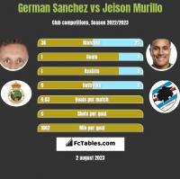 German Sanchez vs Jeison Murillo h2h player stats
