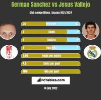 German Sanchez vs Jesus Vallejo h2h player stats