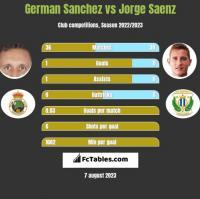 German Sanchez vs Jorge Saenz h2h player stats