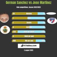 German Sanchez vs Jose Martinez h2h player stats