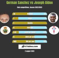 German Sanchez vs Joseph Aidoo h2h player stats