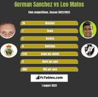 German Sanchez vs Leo Matos h2h player stats