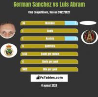 German Sanchez vs Luis Abram h2h player stats