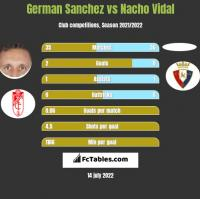 German Sanchez vs Nacho Vidal h2h player stats