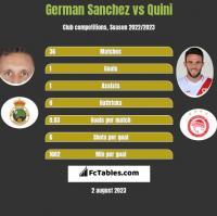 German Sanchez vs Quini h2h player stats