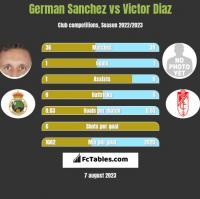 German Sanchez vs Victor Diaz h2h player stats