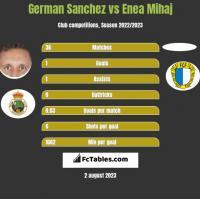 German Sanchez vs Enea Mihaj h2h player stats