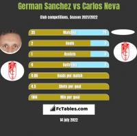 German Sanchez vs Carlos Neva h2h player stats