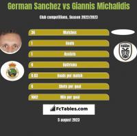 German Sanchez vs Giannis Michalidis h2h player stats