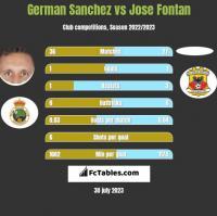 German Sanchez vs Jose Fontan h2h player stats