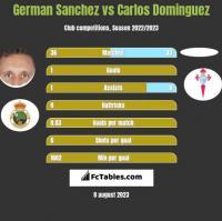 German Sanchez vs Carlos Dominguez h2h player stats