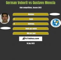German Voboril vs Gustavo Mencia h2h player stats