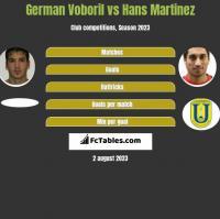 German Voboril vs Hans Martinez h2h player stats