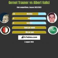 Gernot Trauner vs Albert Vallci h2h player stats