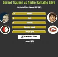Gernot Trauner vs Andre Ramalho Silva h2h player stats
