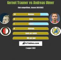 Gernot Trauner vs Andreas Ulmer h2h player stats