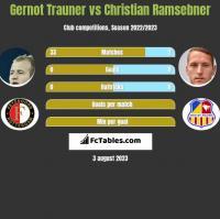 Gernot Trauner vs Christian Ramsebner h2h player stats