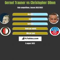 Gernot Trauner vs Christopher Dibon h2h player stats