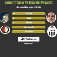 Gernot Trauner vs Emanuel Pogatetz h2h player stats