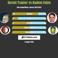 Gernot Trauner vs Haakon Evjen h2h player stats