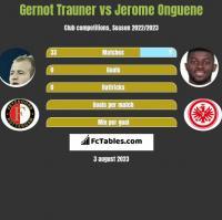 Gernot Trauner vs Jerome Onguene h2h player stats