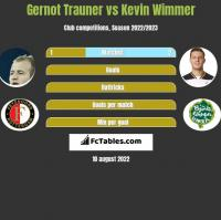 Gernot Trauner vs Kevin Wimmer h2h player stats