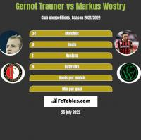 Gernot Trauner vs Markus Wostry h2h player stats