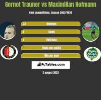 Gernot Trauner vs Maximilian Hofmann h2h player stats