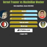 Gernot Trauner vs Maximilian Woeber h2h player stats