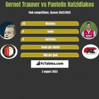 Gernot Trauner vs Pantelis Hatzidiakos h2h player stats