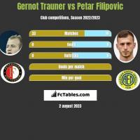 Gernot Trauner vs Petar Filipovic h2h player stats